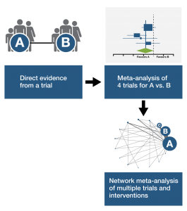 Network Meta Analysis
