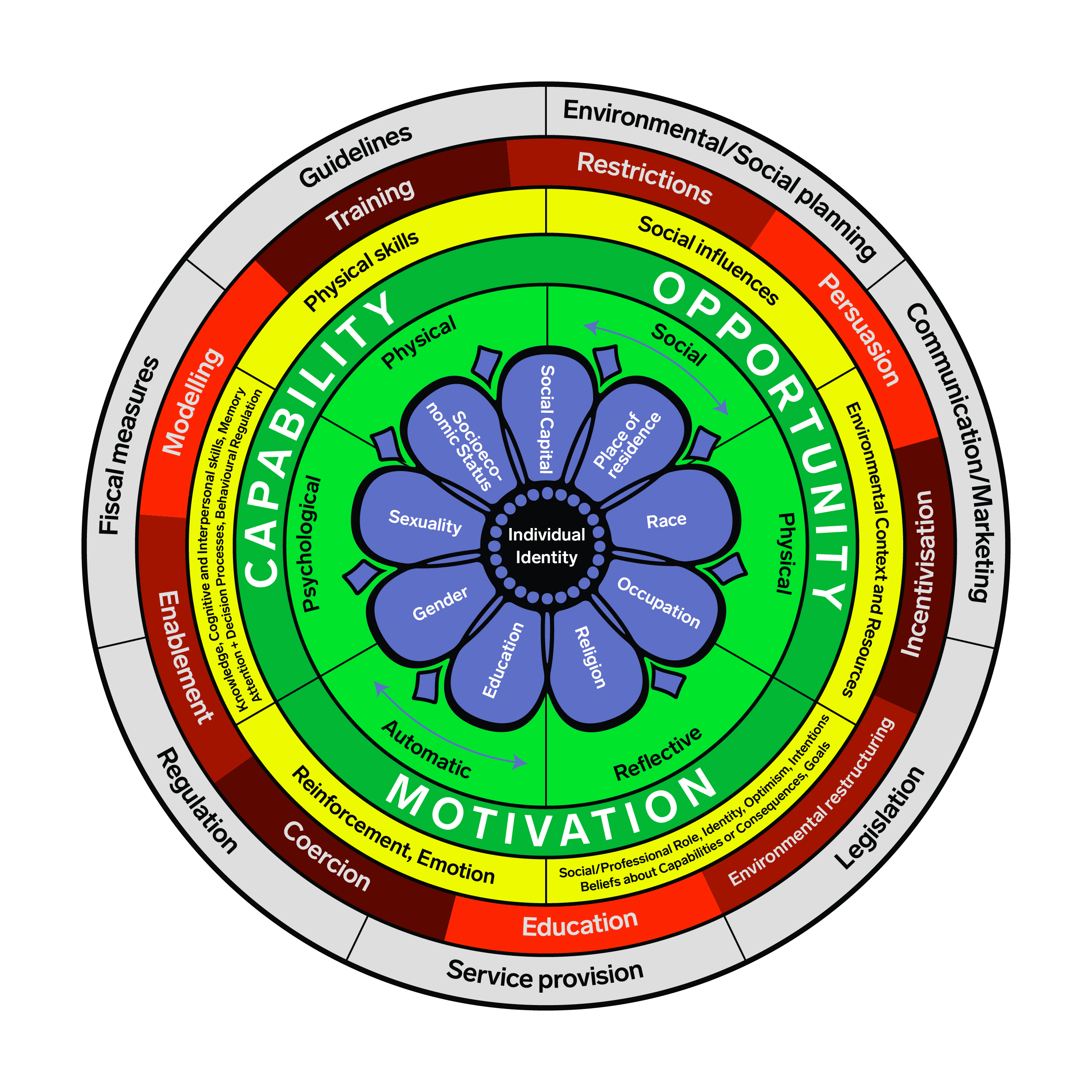Behaviour Change Wheel with Intersectionality Enhancement